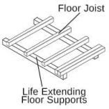 Life extending Floor Bearer Supports